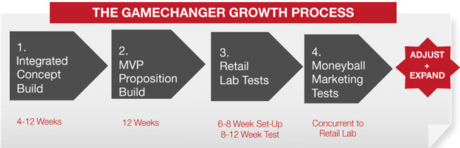The GameChanger Growth Process: 1.Integrated Concept Build 2.MVP Proposition Build 3.Retail Lab Tests 4.Moneyball Marketing Tests